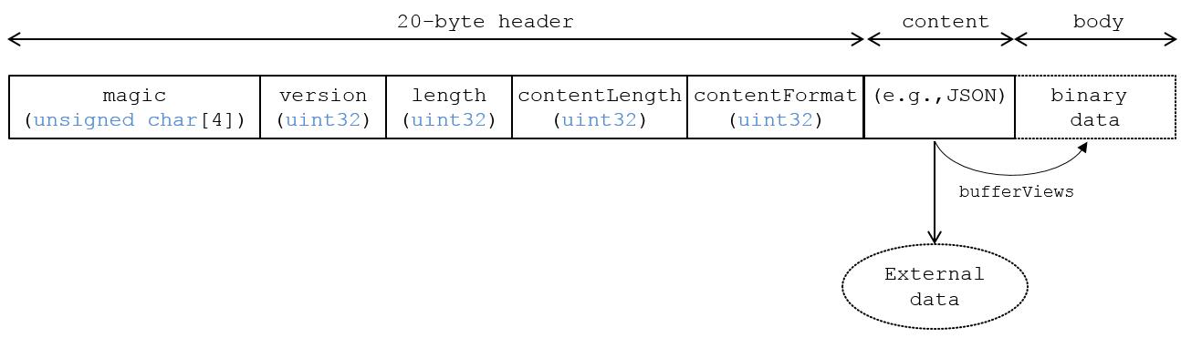 KHR_binary_glTF | glTF